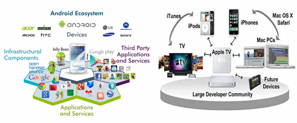 mobile ecosystem